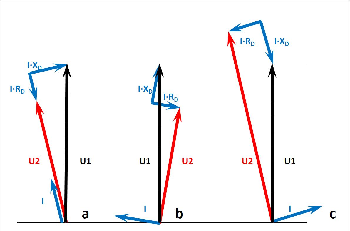 Wykresy wskazowe dla transformatora lub dławika z uzwojeniem potrzeb własnych przy obciążeniu o różnym charakterze: – a) re-zystancyjnym; b) indukcyjnym; c) pojem-nościowym